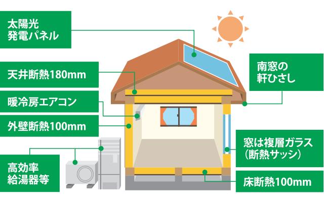 長期優良住宅性能基準