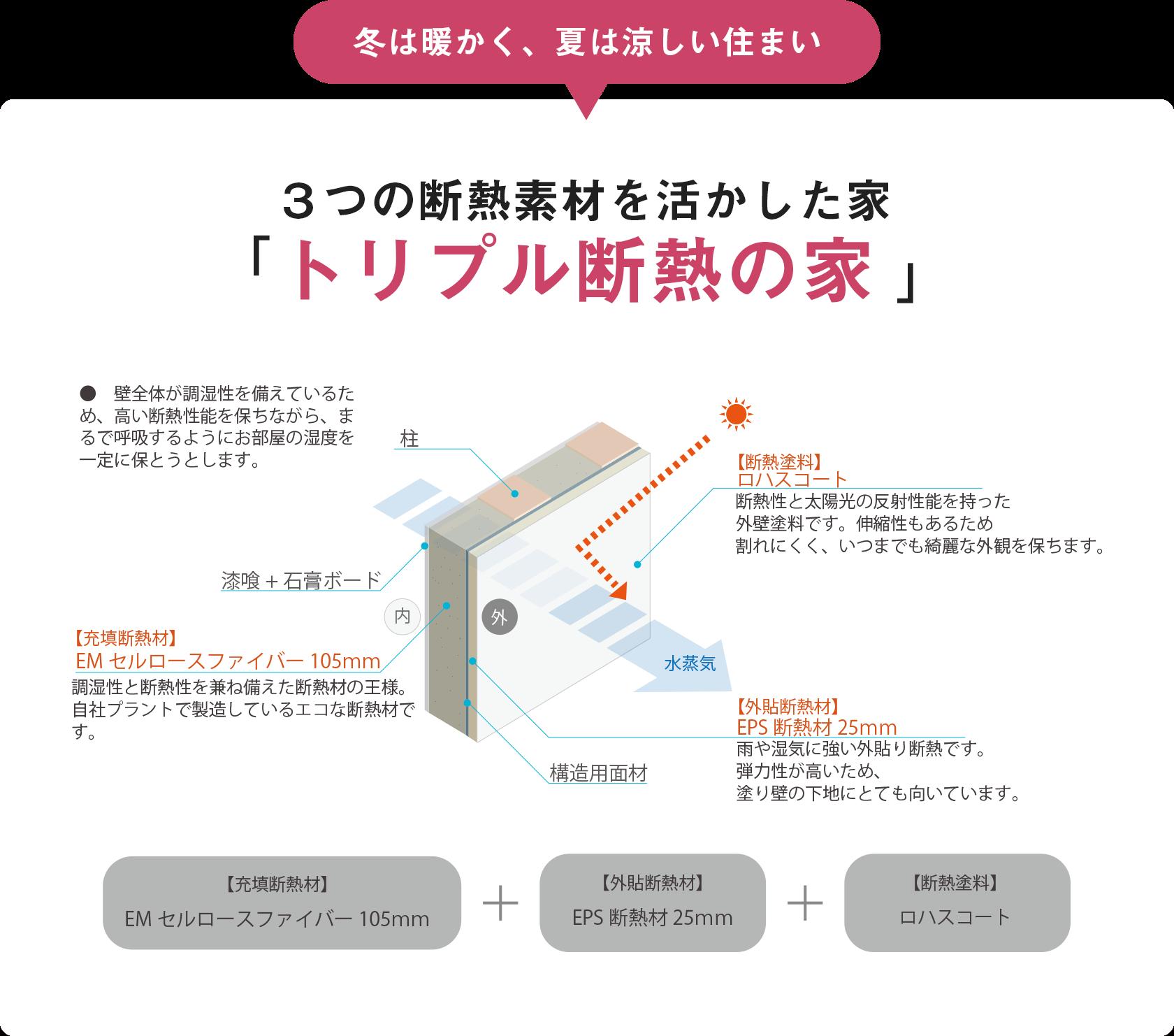 トリプル断熱の家